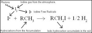 Iodine Equation